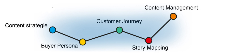 Content strategie - Buyer Persona - Customer Journey - Story Mapping - Content Management
